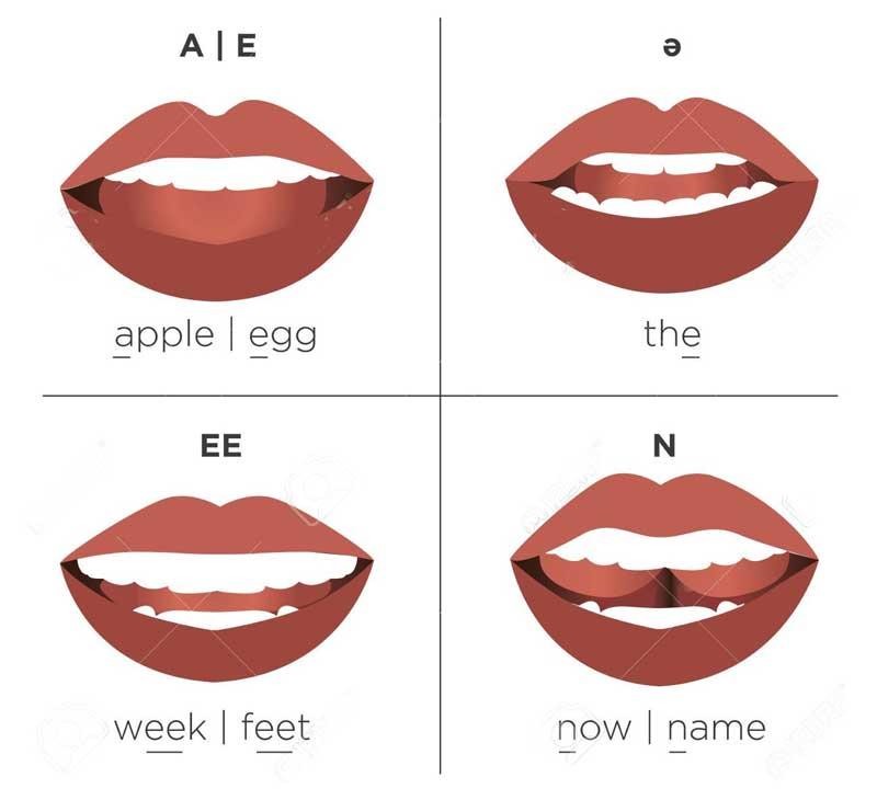 forma de pronunciación